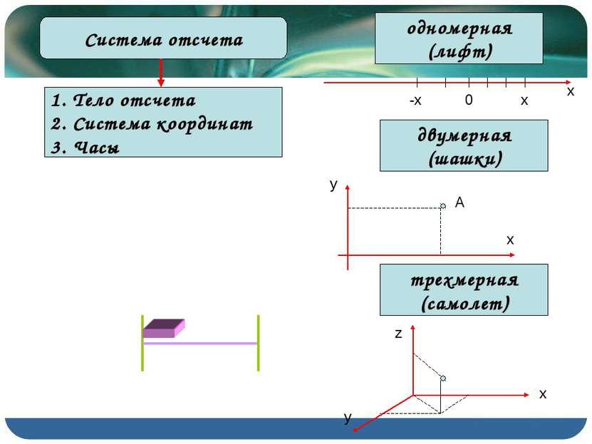 Система отсчета Тело отсчета Система координат Часы одномерная (лифт) 0 -x x ...