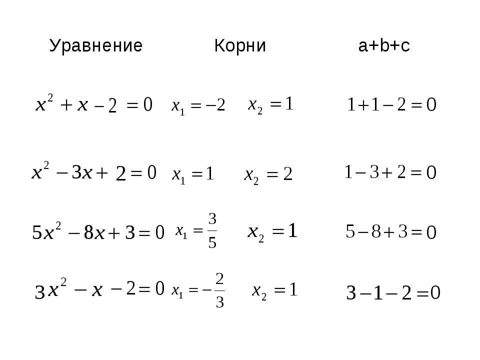 Уравнение Корни a+b+c