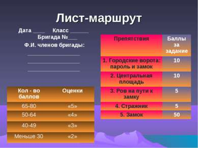 Лист-маршрут Дата ____ Класс ______ Бригада №___ Ф.И. членов бригады: _______...
