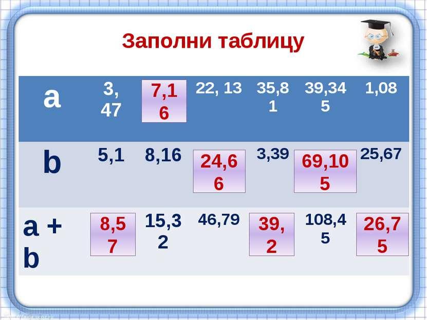 Заполни таблицу 8,57 7,16 7,16 24,66 39,2 69,105 26,75 а 3,47 22, 13 35,81 39...
