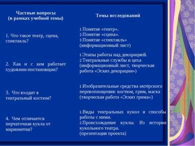 Частные вопросы (в рамках учебной темы) Темы исследований Что такое театр, сц...