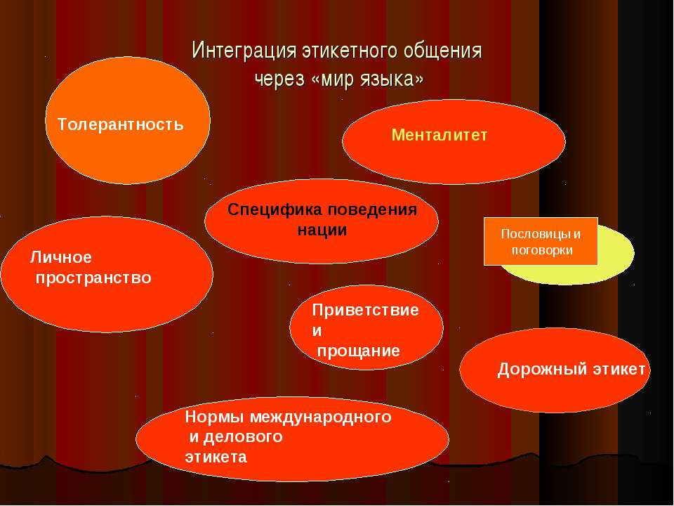 Интеграция этикетного общения через «мир языка» Менталитет Толерантность Посл...