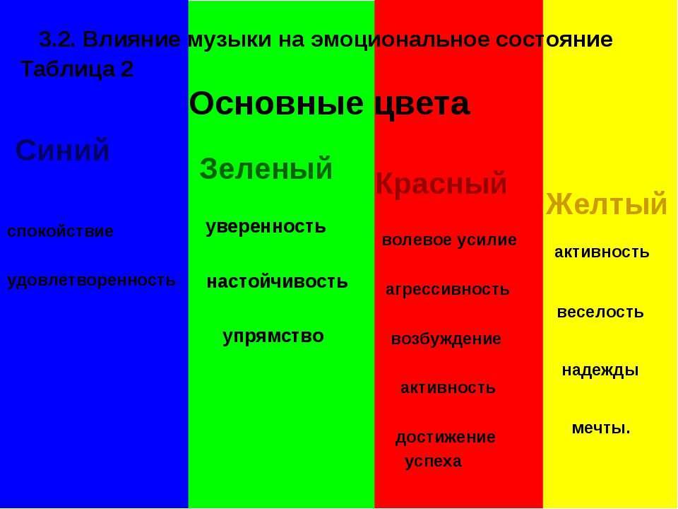 3.2. Влияние музыки на эмоциональное состояние Таблица 2 Основные цвета Зелен...