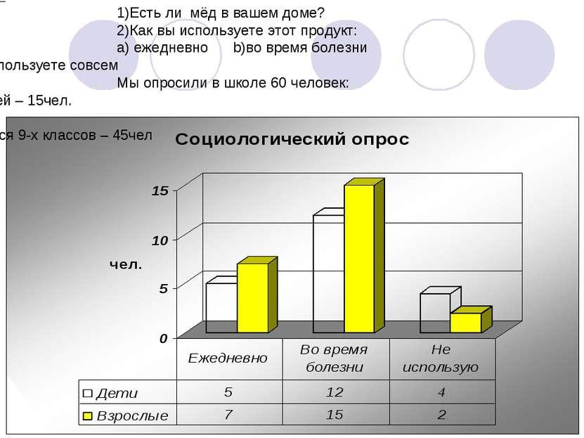 Вопросы для социологического опроса: 1)Есть ли мёд в вашем доме? 2)Как вы исп...