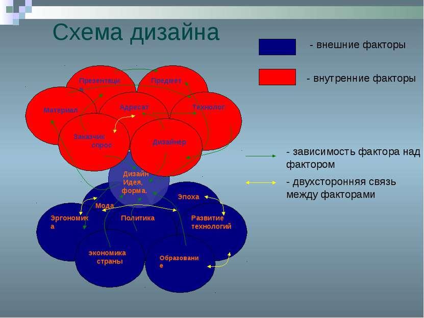 Схема дизайна - внешние факторы - внутренние факторы - зависимость фактора на...