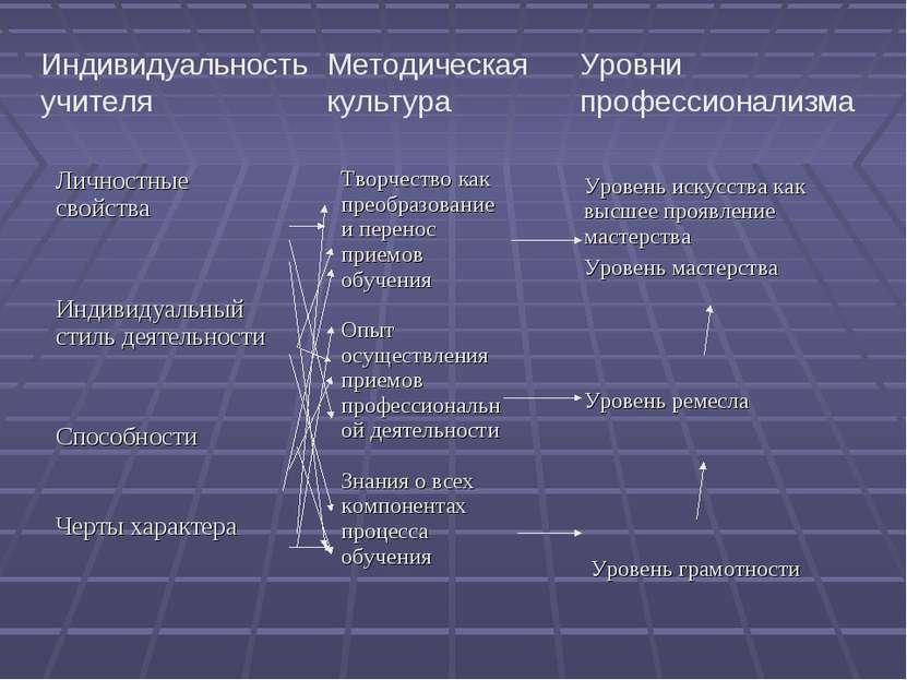 Индивидуальность учителя Методическая культура Уровни профессионализма Личнос...