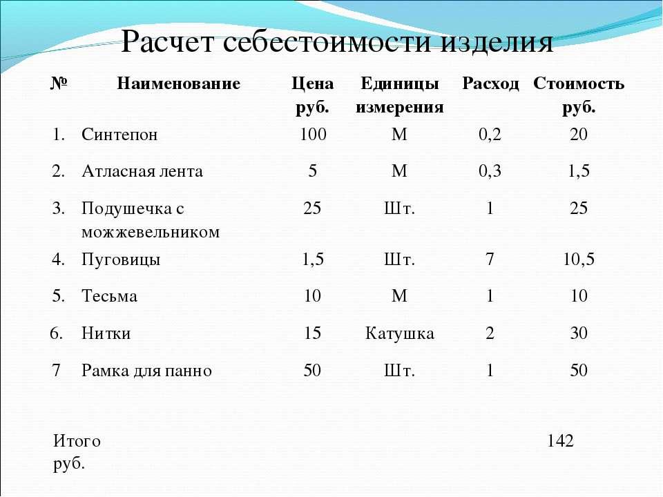 Расчет себестоимости изделия Итого 142 руб. № Наименование Цена руб. Единицы ...
