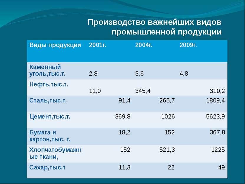 Производство важнейших видов промышленной продукции Виды продукции 2001г. 200...