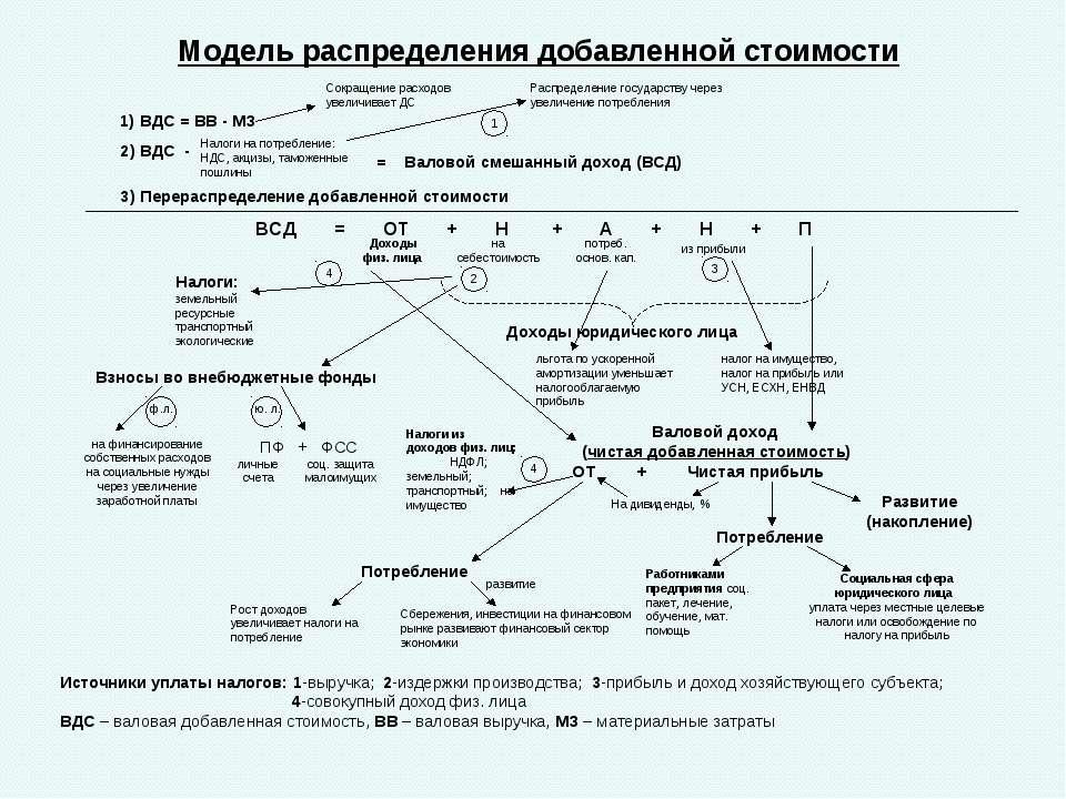 Модель распределения добавленной стоимости 1) ВДС = ВВ - МЗ 2) ВДС - Налоги н...