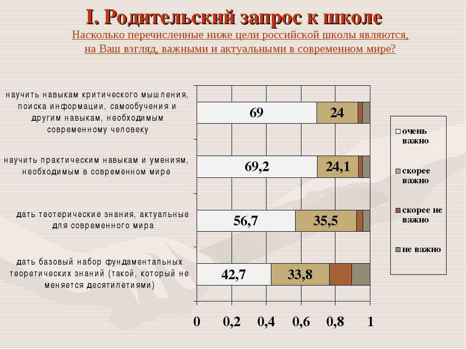 I. Родительский запрос к школе Насколько перечисленные ниже цели российской ш...