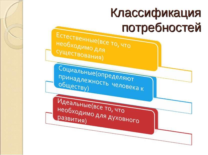 Классификация потребностей