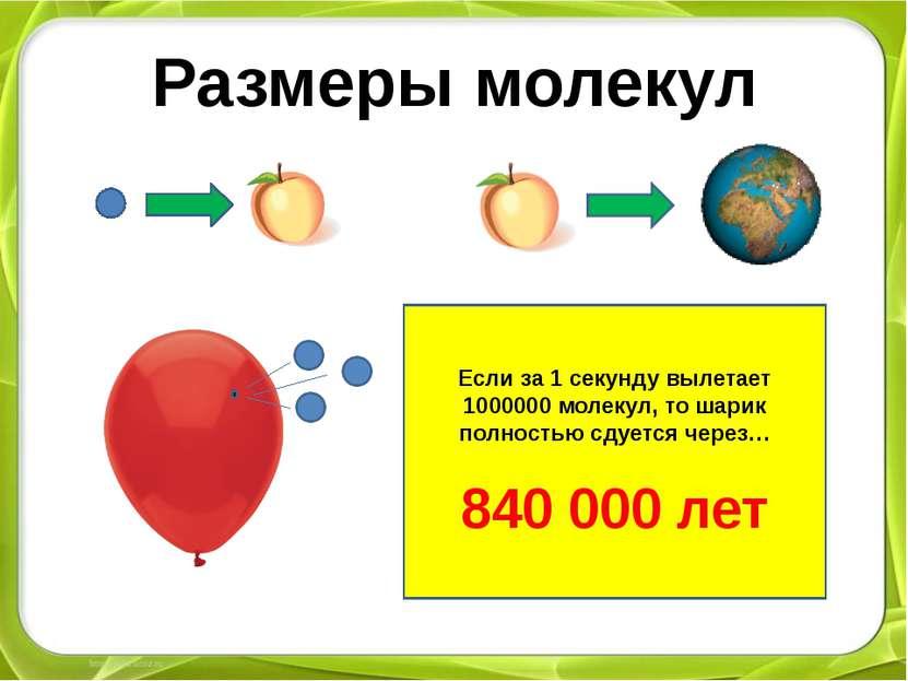 Размеры молекул Если за 1 секунду вылетает 1000000 молекул, то шарик полность...