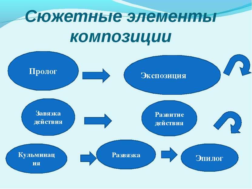 Сюжетные элементы композиции Пролог Экспозиция Завязка действия Развитие дейс...