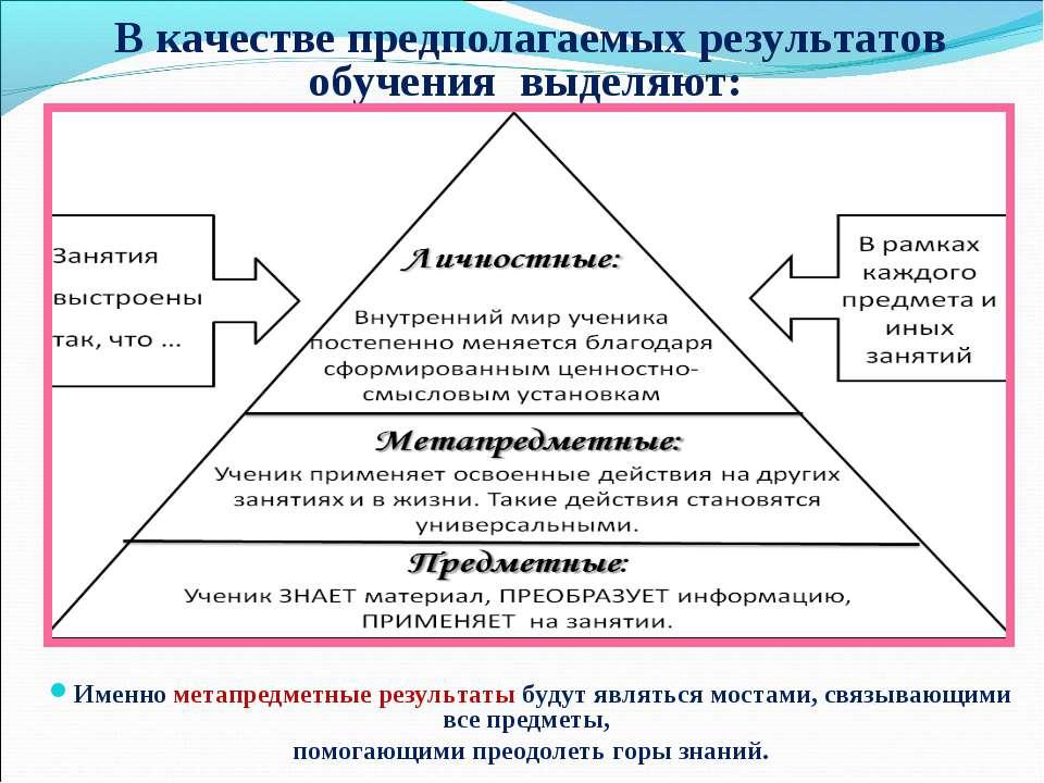В качестве предполагаемых результатов обучения выделяют: Именно метапредметн...