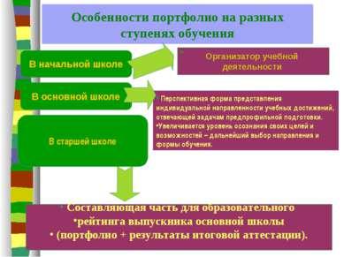 Особенности портфолио на разных ступенях обучения В начальной школе В основно...
