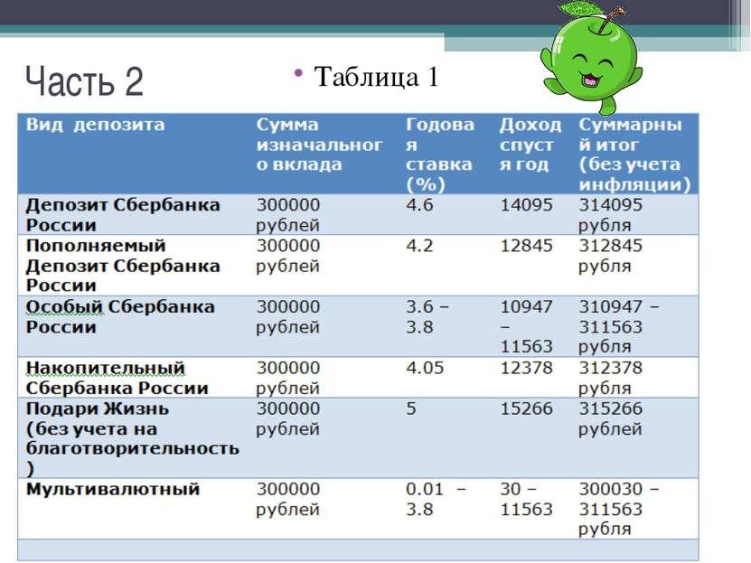 Часть 2 Таблица 1