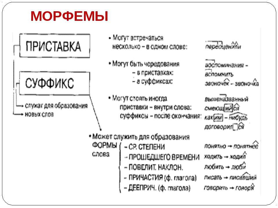 Распечатать Шпаргалки Морфемика 5 Класс