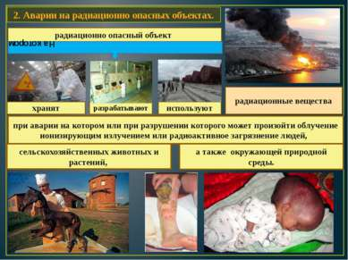 2. Аварии на радиационно опасных объектах. радиационно опасный объект хранят ...