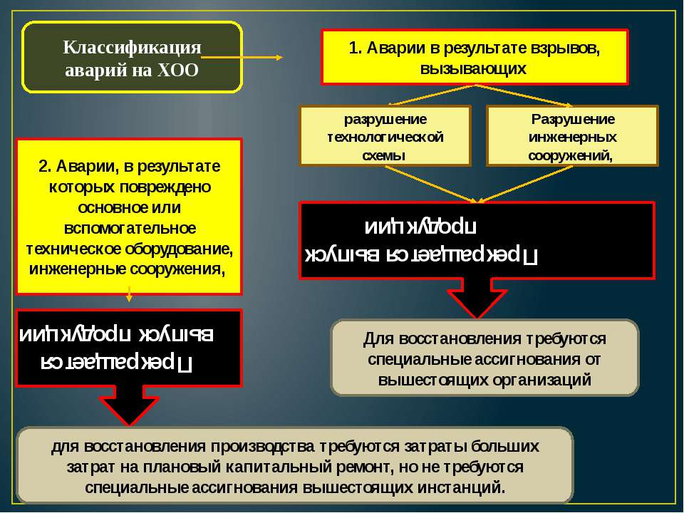 Классификация аварий на ХОО 1. Аварии в результате взрывов, вызывающих разруш...