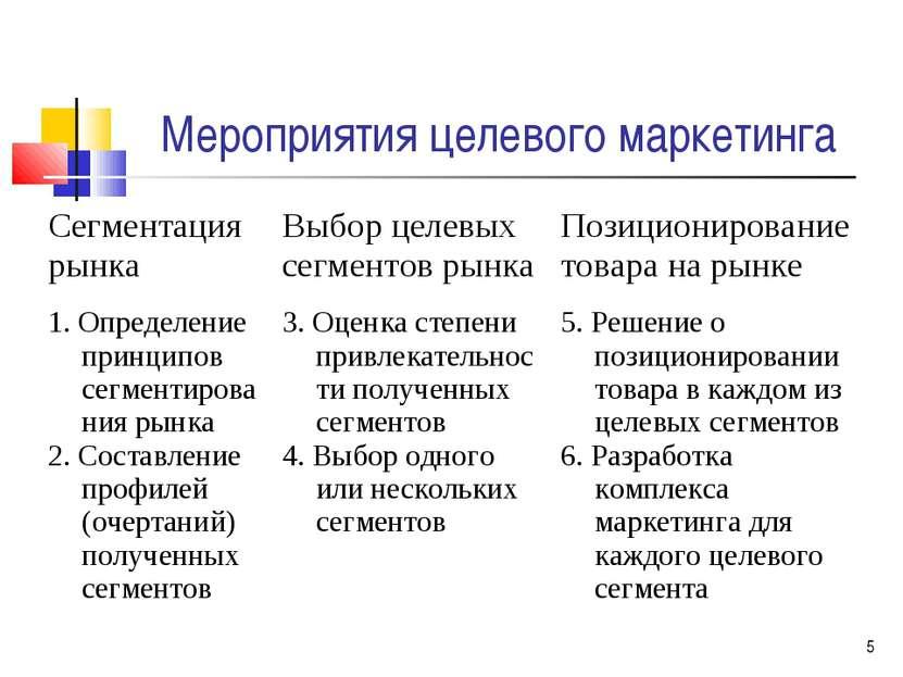 * Мероприятия целевого маркетинга Сегментация рынка Выбор целевых сегментов р...