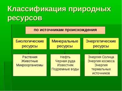Классификация природных ресурсов Энергия Солнца Энергия космоса Энергия терма...