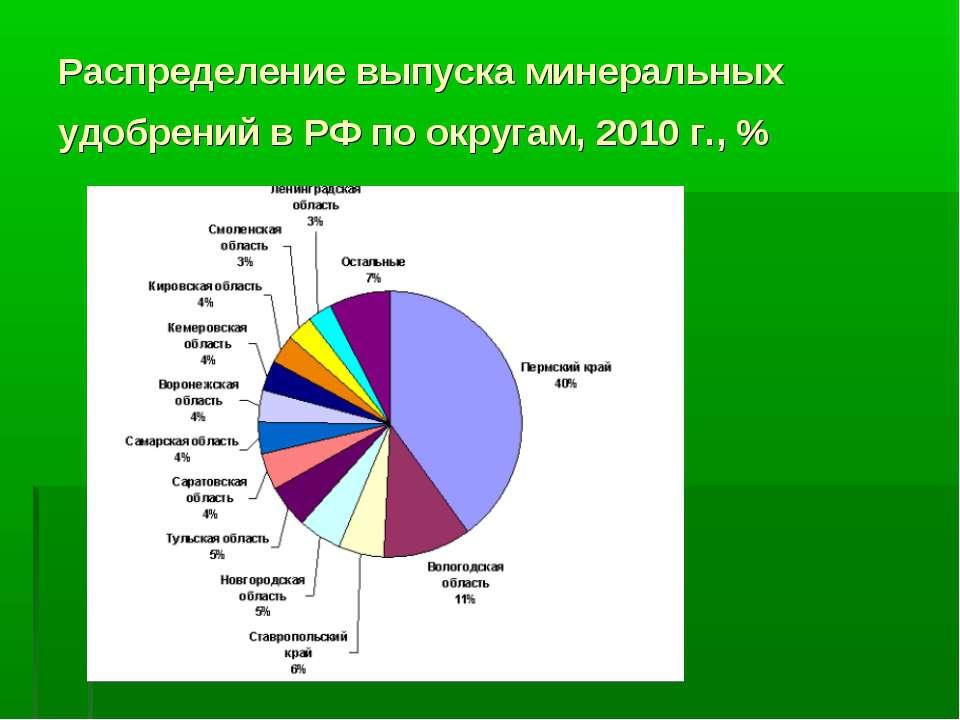 Распределение выпуска минеральных удобрений в РФ по округам, 2010 г., %