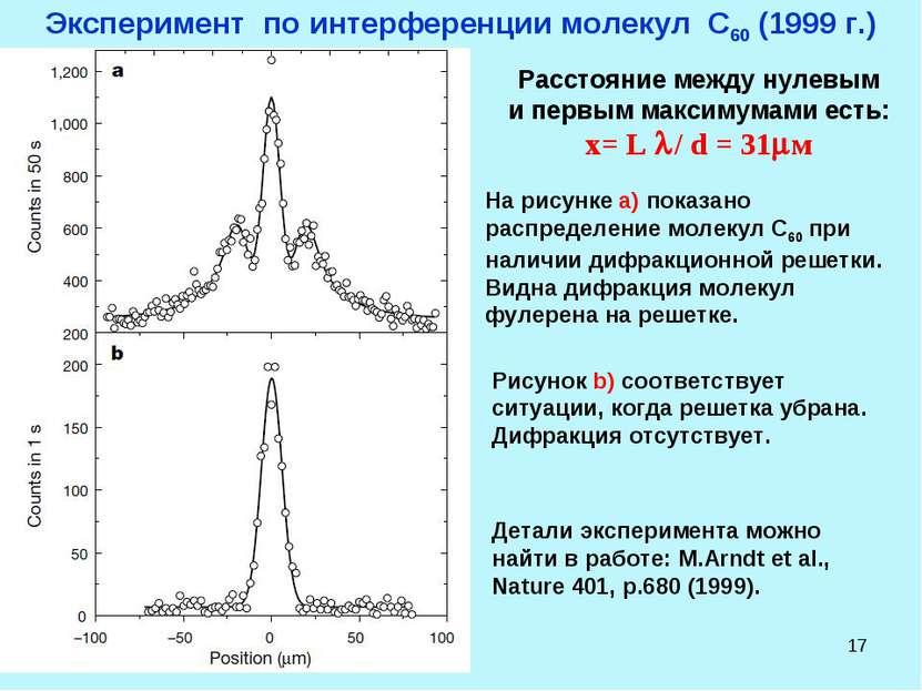 * Эксперимент по интерференции молекул С60 (1999 г.) Расстояние между нулевым...