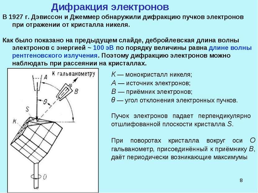 * Дифракция электронов В 1927 г. Дэвиссон и Джеммер обнаружили дифракцию пучк...