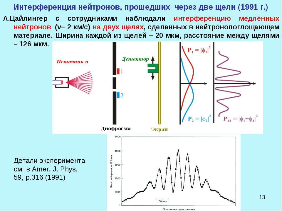 * Интерференция нейтронов, прошедших через две щели (1991 г.) А.Цайлингер с с...