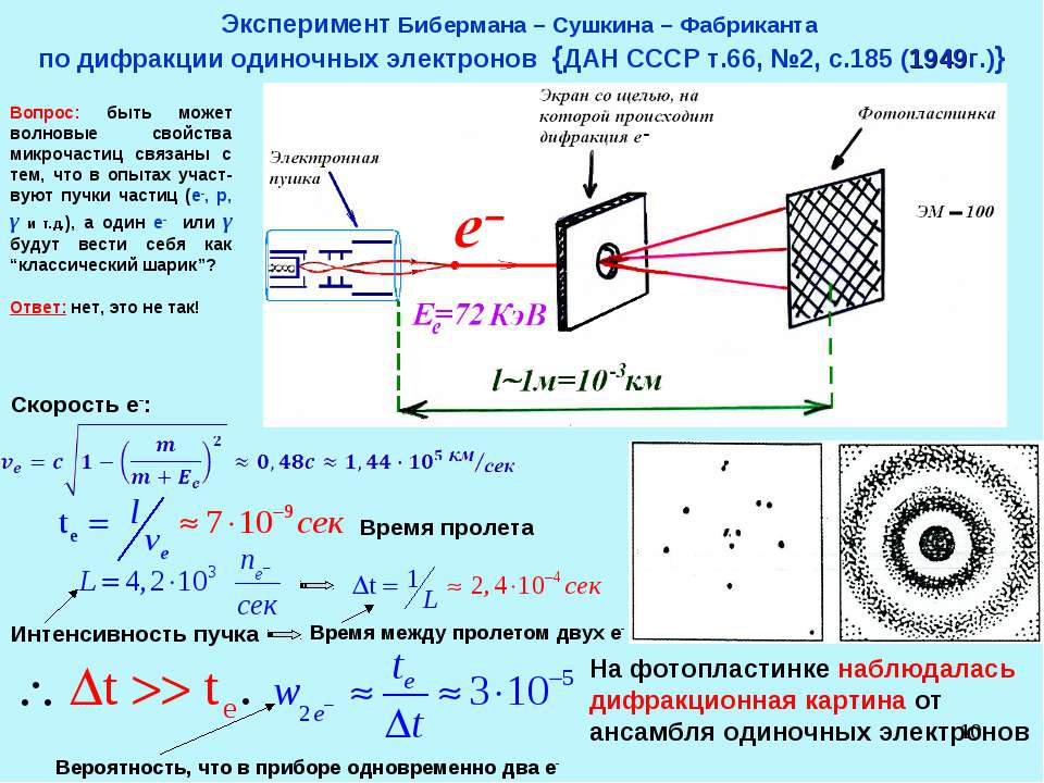 * Эксперимент Бибермана – Сушкина – Фабриканта по дифракции одиночных электро...