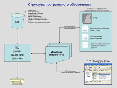 Системы, генерирующие персонифицированные события ОШС организации, Табель отр...