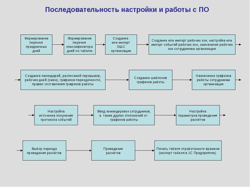 Последовательность настройки и работы с ПО Формирование перечня праздничных д...