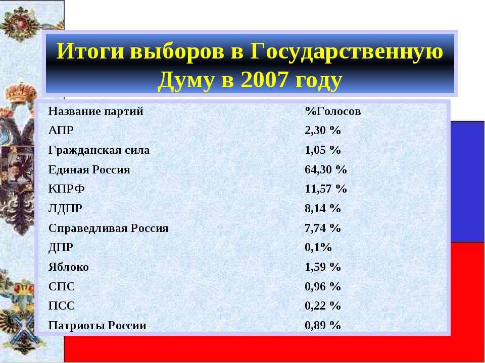 Итоги выборов в Государственную Думу в 2007 году Название партий %Голосов АПР...