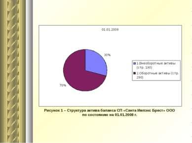 Рисунок 1 – Структура актива баланса СП «Санта Импэкс Брест» ООО по состоянию...
