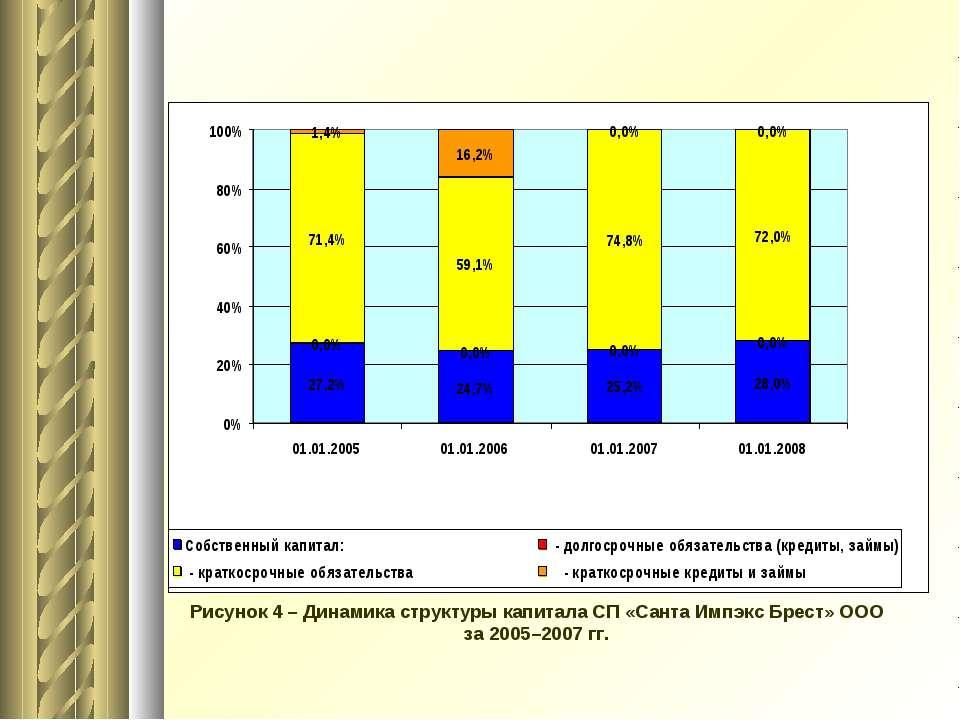 Рисунок 4 – Динамика структуры капитала СП «Санта Импэкс Брест» ООО за 2005–2...