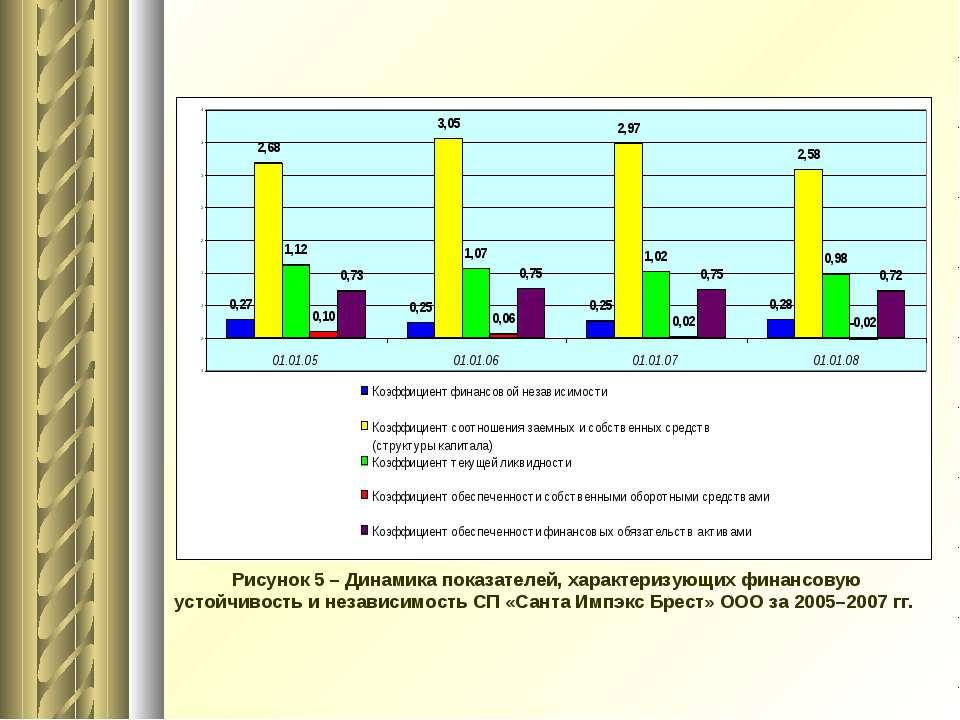 Рисунок 5 – Динамика показателей, характеризующих финансовую устойчивость и н...