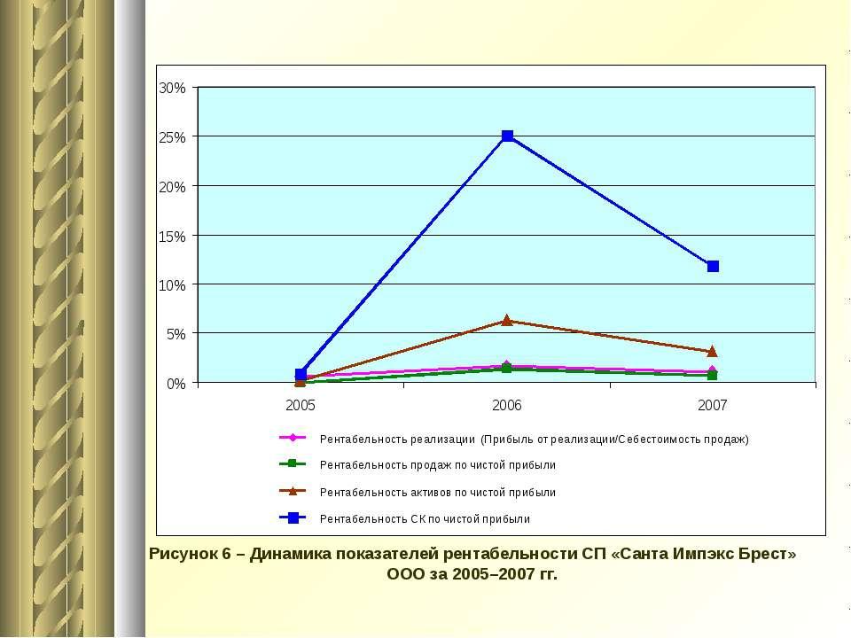 Рисунок 6 – Динамика показателей рентабельности СП «Санта Импэкс Брест» ООО з...