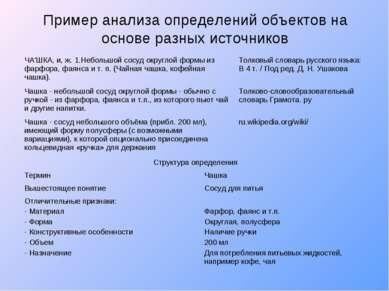 Пример анализа определений объектов на основе разных источников ЧА'ШКА, и, ж....