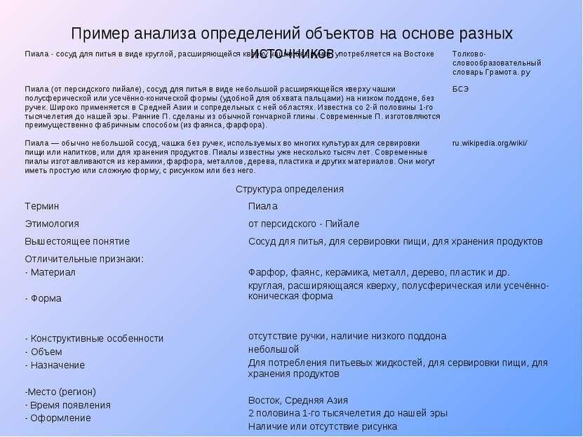 Пример анализа определений объектов на основе разных источников Пиала - сосуд...