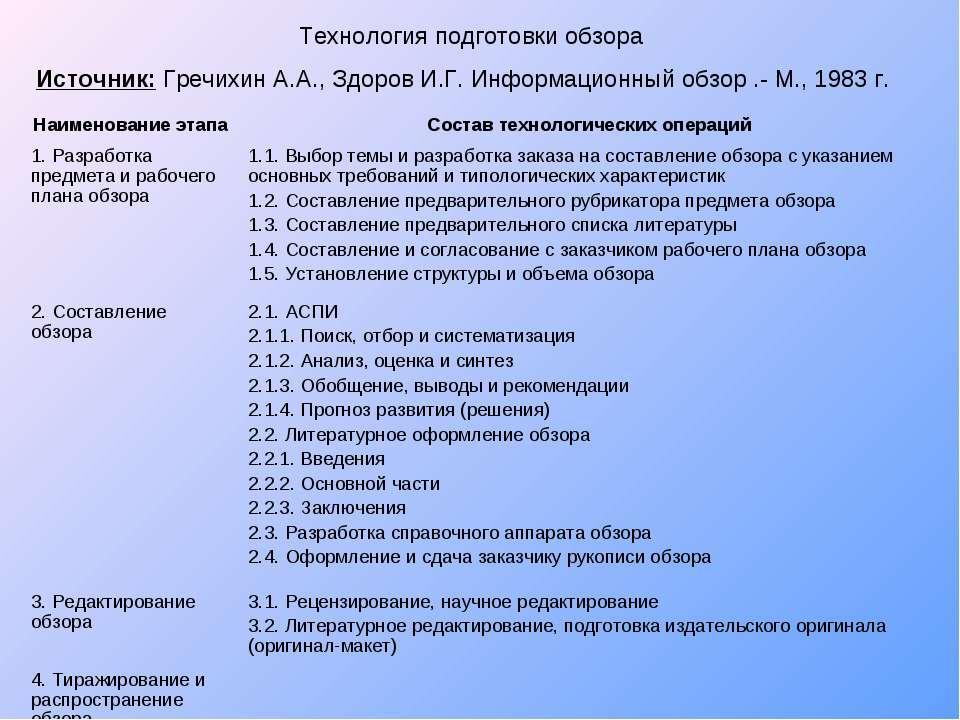 Технология подготовки обзора Источник: Гречихин А.А., Здоров И.Г. Информацион...