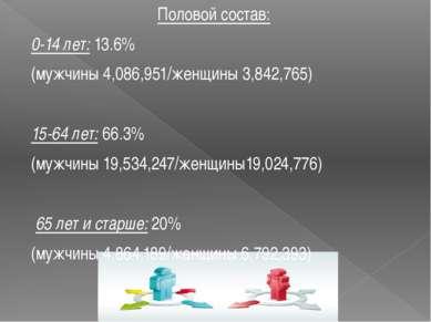 Половой состав: 0-14 лет:13.6% (мужчины 4,086,951/женщины 3,842,765)  15-64...
