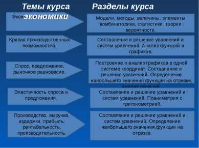 Экономические модели. Темы курса экономики Разделы курса математики Модели, м...