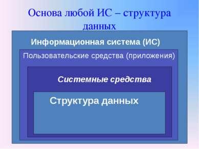 Основа любой ИС – структура данных Информационная система (ИС) Пользовательск...