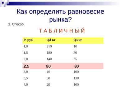 Как определить равновесие рынка? 2. Способ Т А Б Л И Ч Н Ы Й 2,5 80 80