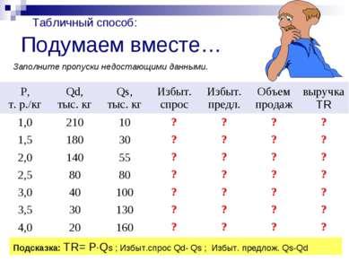 Подумаем вместе… Подсказка: TR= P Qs ; Избыт.спрос Qd- Qs ; Избыт. предлож. Q...