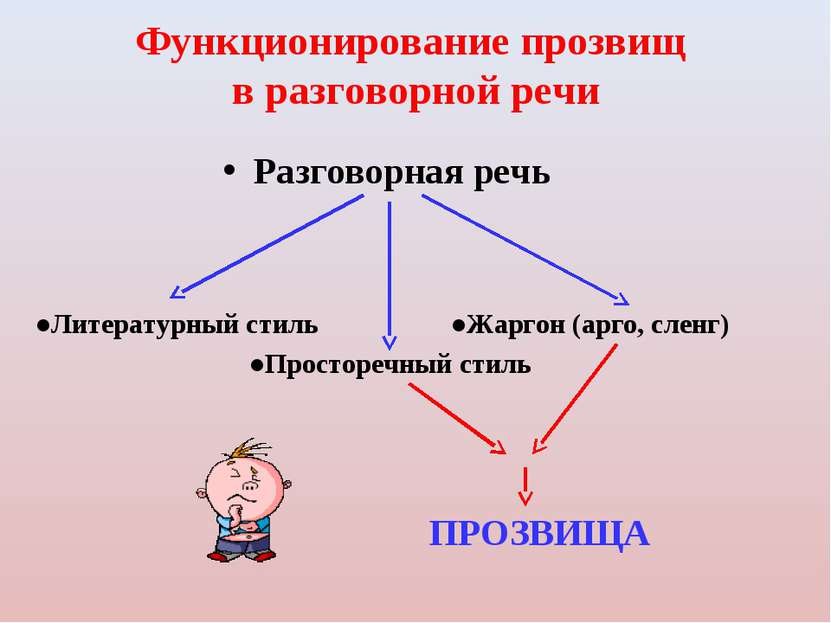 Функционирование прозвищ в разговорной речи Разговорная речь ●Литературный ст...