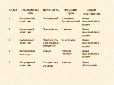 Класс Гражданский чин Должность Фамилия героя Форма титулования 6 Коллежский ...