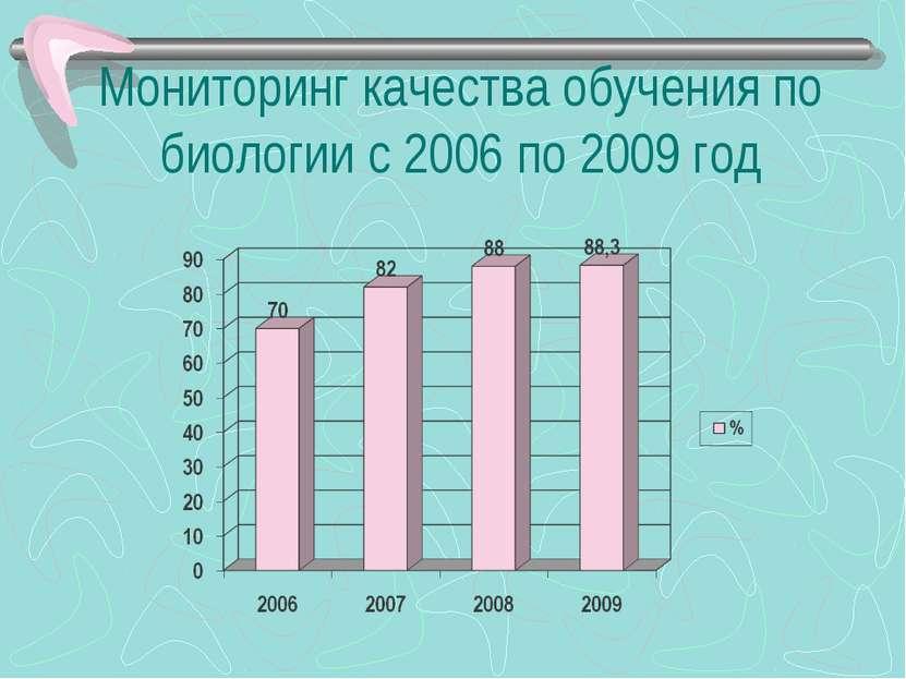 Мониторинг качества обучения по биологии с 2006 по 2009 год