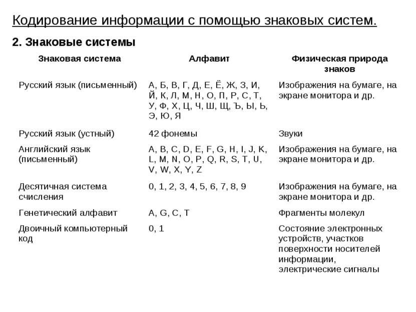 Кодирование информации с помощью знаковых систем. 2. Знаковые системы Знакова...