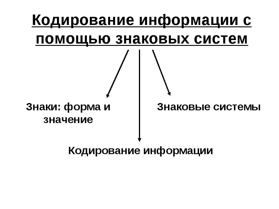 Кодирование информации с помощью знаковых систем Знаки: форма и значение Знак...